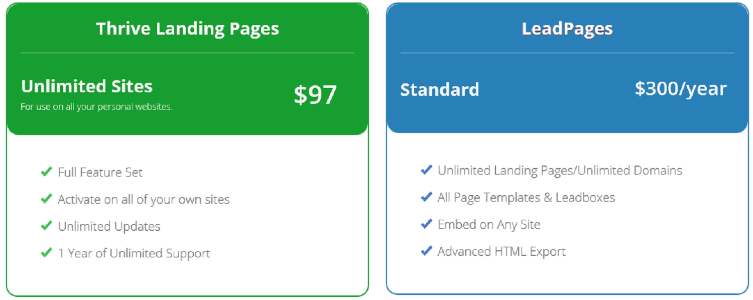 thrive_v_leadpages_pricing_table